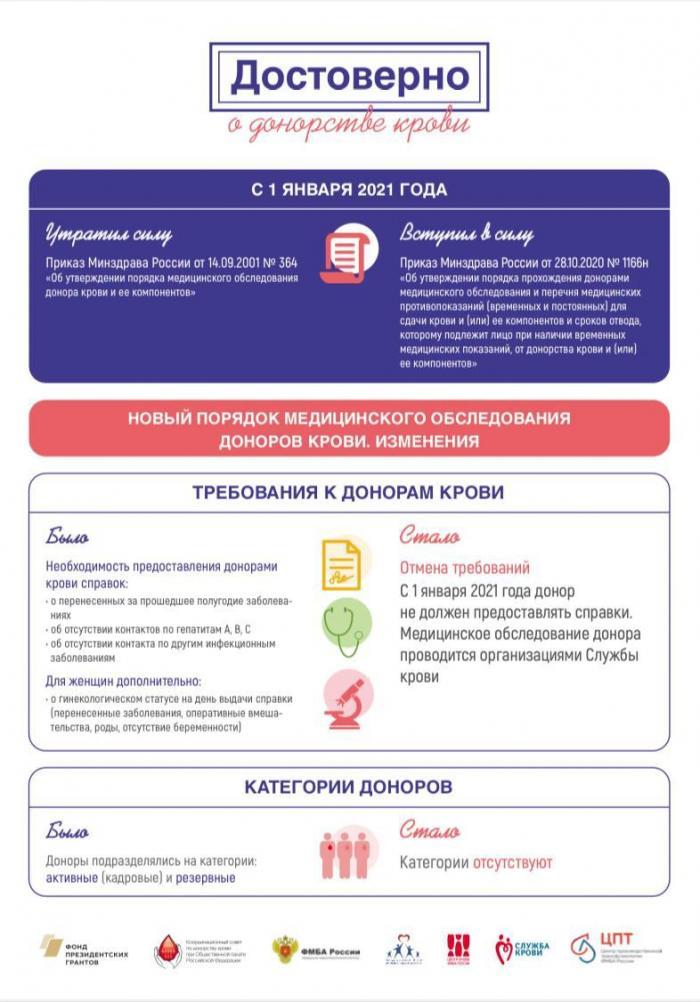 С 1 января 2021 года в России вступают в силу важные изменения, которые меняют порядок прохождения донорами медицинского обследования и состав медицинских противопоказаний для сдачи крови и/или ее компонентов, а также сроки временного отвода от донаций.