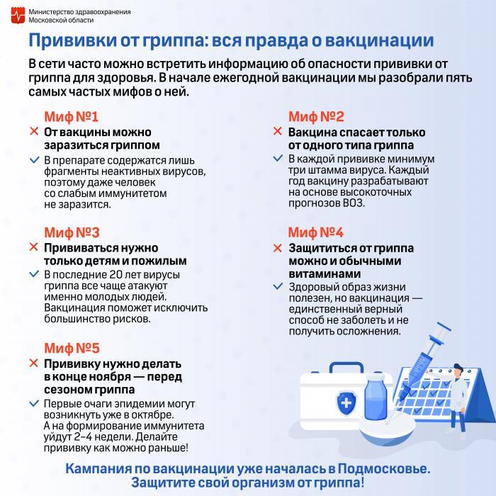 Жуковская городская поликлиника Жуковской ГКБ информирует, что для проведения вакцинации от гриппа вы можете воспользоваться предварительной записью на прививку через личный кабинет на сайте госуслуг или по телефону горячей линии губернатора: 8-800-550-50-30.