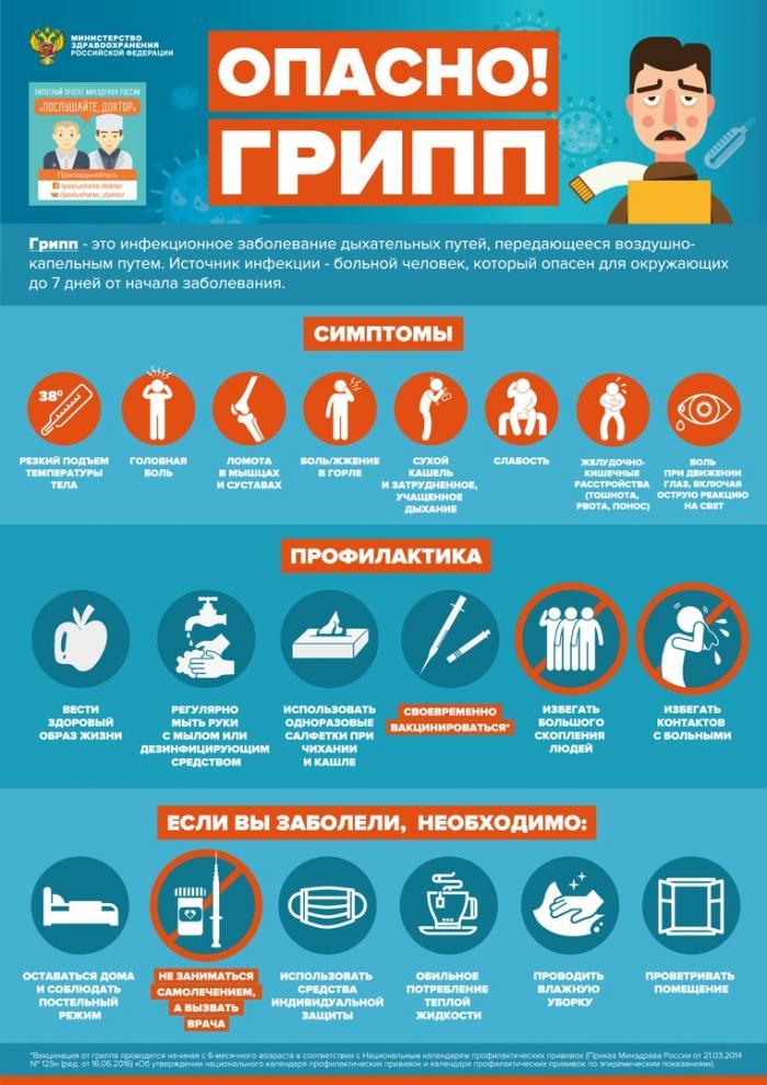 Четыре новых для России штамма гриппа могут «посетить» нашу страну в этом сезоне.